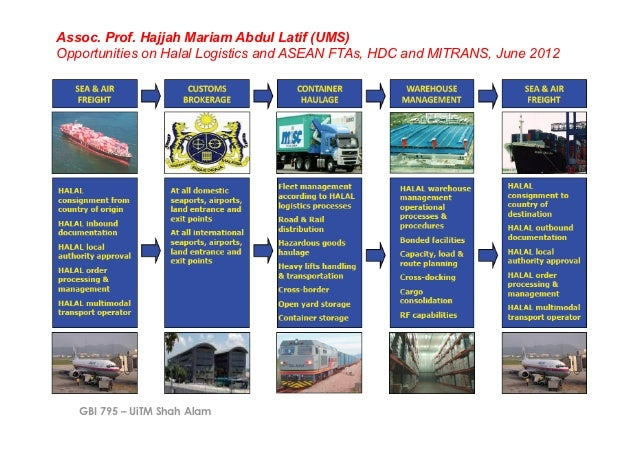 Assoc. Prof. Hajjah Mariam Abdul Latif (UMS)Opportunities on Halal Logistics and ASEAN FTAs, HDC and MITRANS, June 2012   ...