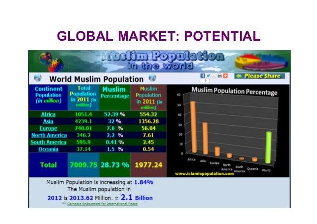 GLOBAL MARKET: POTENTIALGBI 795 – UiTM Shah Alam