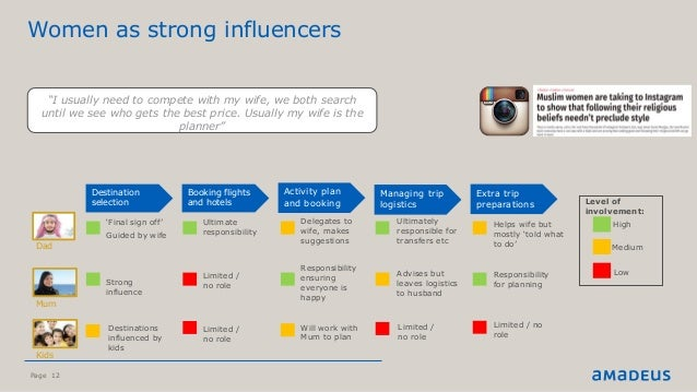 Page 12 Women as strong influencers ©2015AmadeusITGroupSA High Medium Low Level of involvement: 'Final sign off' Guided by...