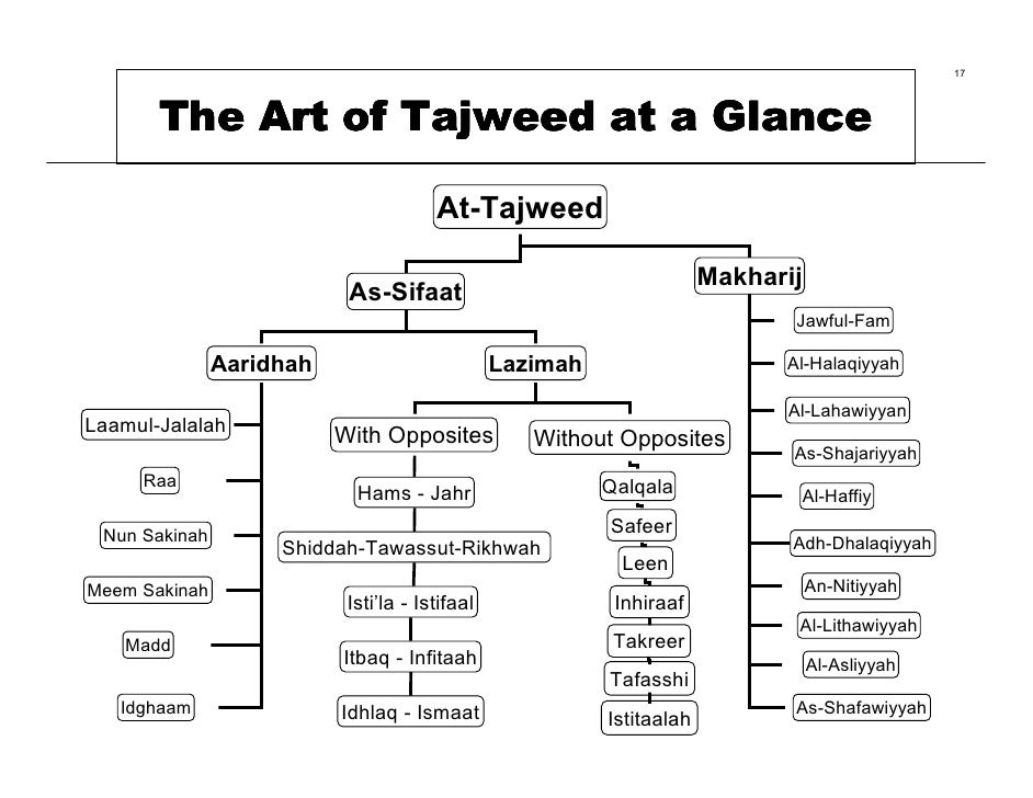 how to teach tajweed in english