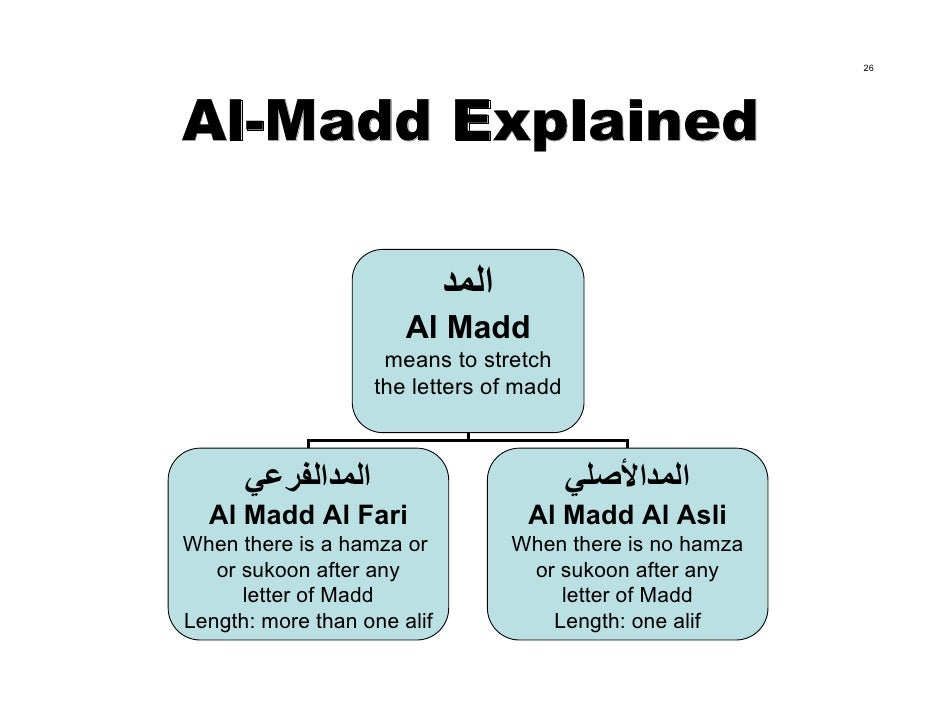 26     Al-Madd Explained                               اﻟﻤﺪ                        Al Madd                     means to ...