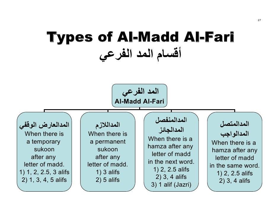 27                Types of Al-Madd Al-Fari                  أﻗﺴﺎم اﻟﻤﺪ اﻟﻔﺮﻋﻲ                                         ا...
