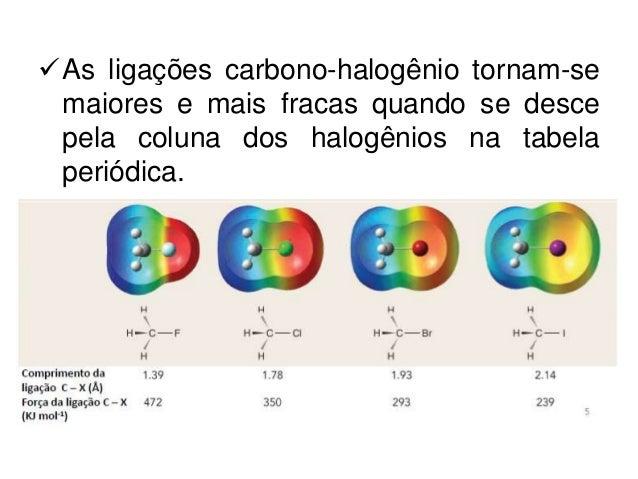 Haletos de alquila: reações de substituição nucleofílica Slide 3