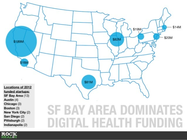 2012 TOP STATES FOR DIGITAL HEALTH FUNDING State # Deals Total $ Invested % of Overall Funding California 18 $222M 33% Tex...