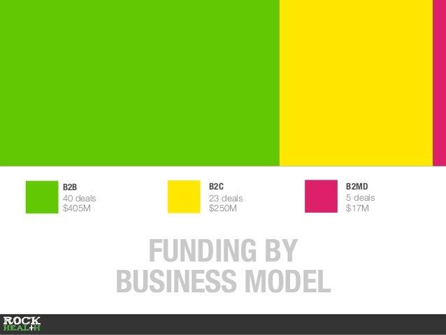 B2MD 5 deals $17M B2B 40 deals $405M B2C 23 deals $250M FUNDING BY BUSINESS MODEL