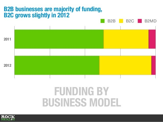 FUNDING BY BUSINESS MODEL 2011 2012 0% 2500% 5000% 7500% 10000% B2B B2C B2MD B2B businesses are majority of funding, B2C g...