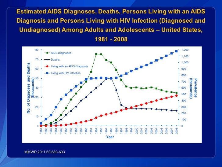 the statistics of hivaids prevalence in phillipines between 1984 and 2004 Fueling the philippines' hiv epidemic  according to official statistics, hiv prevalence among  records indicate that 81 percent of the approximately 35,000 cases of hiv recorded between .