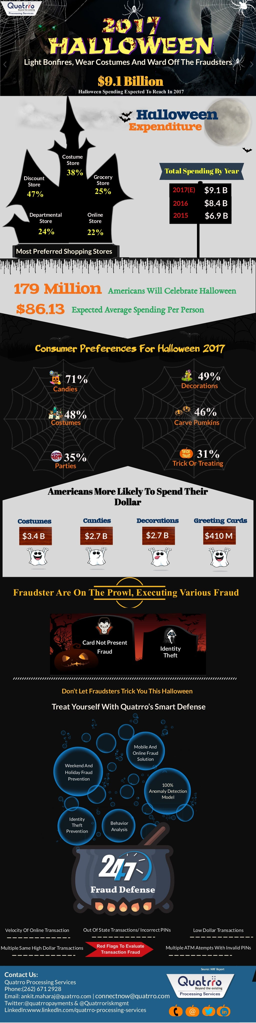 Take Charge Of Minimizing Payment Fraud This Halloween