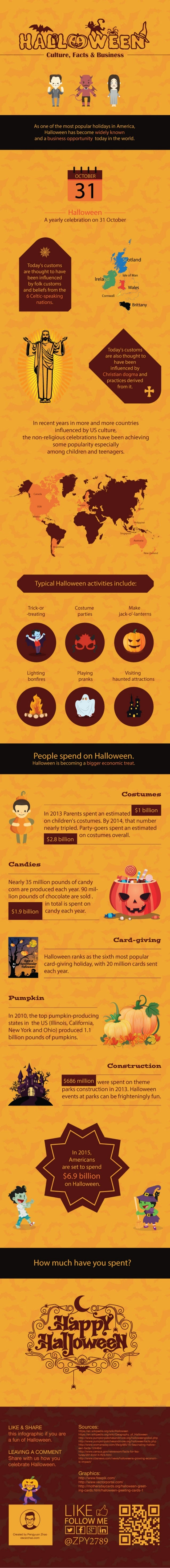 Halloween: culture, facts & business (Infographic)