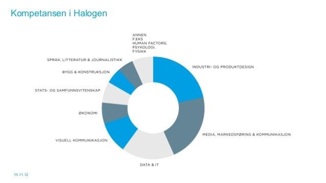 Kompetansen i Halogen15.11.12