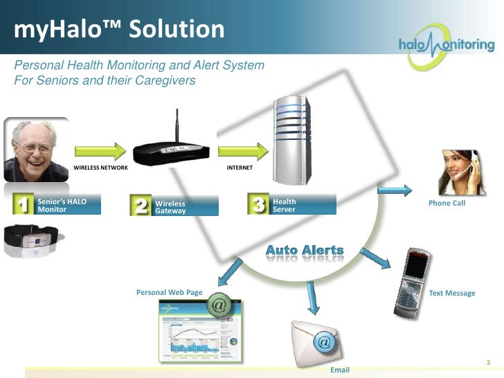Overview of Halo Monitoring (Advanced Monitoring System for Seniors) for NYC Health 2.0 Slide 3