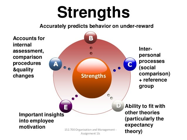 StrengthsStrengthsBECDAAccurately predicts behavior on under-rewardInter-personalprocesses(socialcomparison)+ referencegro...