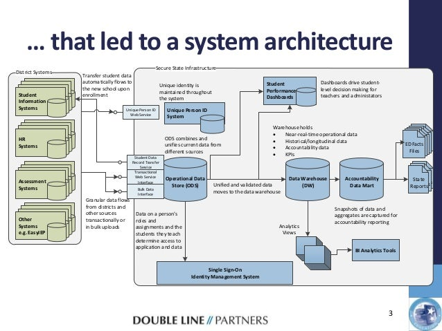 Gentil ... 3. U2026 That Led To A System Architecture ...