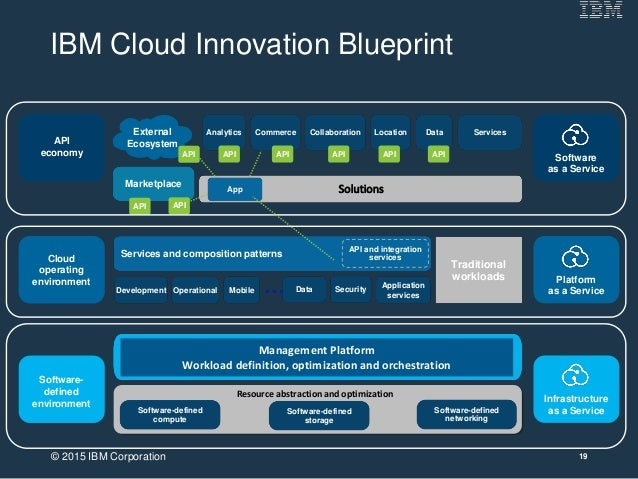 Bluemix the digital transformation platform malvernweather Image collections