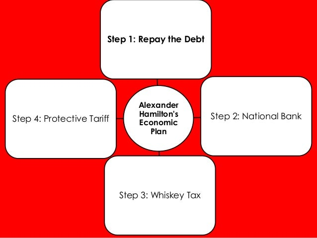 Step 1: Repay the Debt  Step 4: Protective Tariff  Alexander Hamilton's Economic Plan  Step 3: Whiskey Tax  Step 2: Nation...