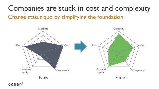 Change status quo by simplifying the foundation Companies are stuck in cost and complexity Capability Cost Complexity Busi...