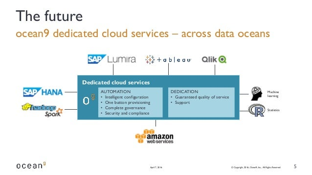 ocean9 dedicated cloud services – across data oceans April 7, 2016 © Copyright, 2016, Ocean9, Inc., All Rights Reserved 5 ...