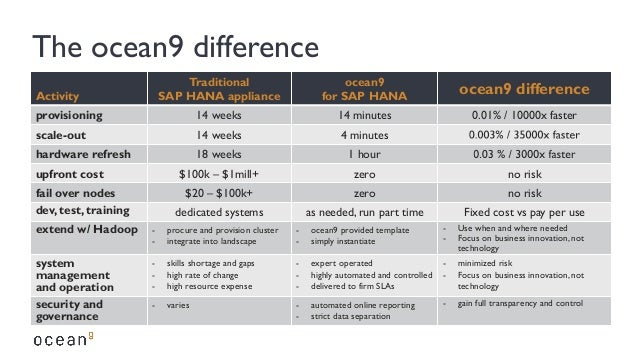 The ocean9 difference Activity Traditional SAP HANA appliance ocean9 for SAP HANA ocean9 difference provisioning 14 weeks ...