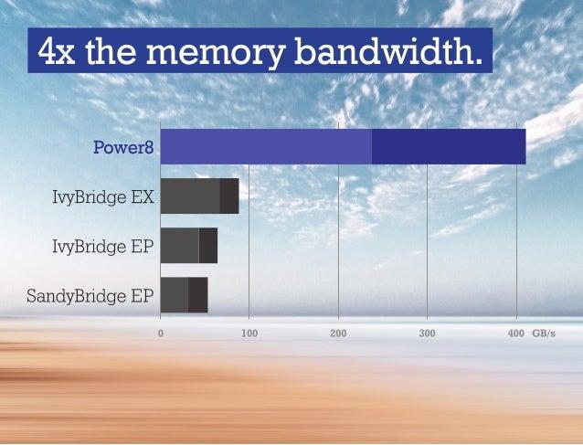 4x the memory bandwidth.