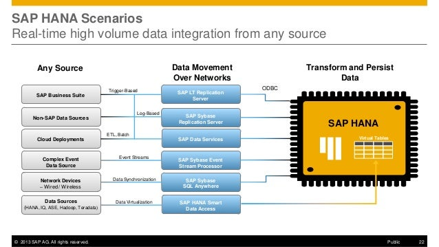 sap modules integration diagram www imagenesmy com SAP Tables Diagram hana sps07 architecture landscape 22 638