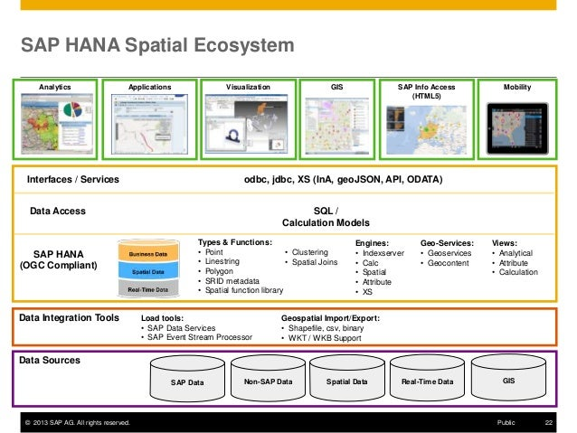 sap ag orchestrating the ecosystem © 2013 sap ag or an sap affiliate company all rights reserved public 5 change run sap like a factory application lifecycle management business process monitoring.