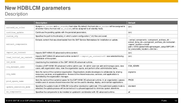 What's New in SAP HANA SPS 11 Platform Lifecycle Management (Operatio…