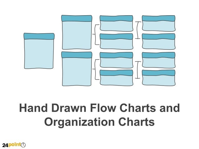 Organization Flow Chart - Hand-drawn Creating a web copy  Decide target audience, decide what you want to say  Work on tex...