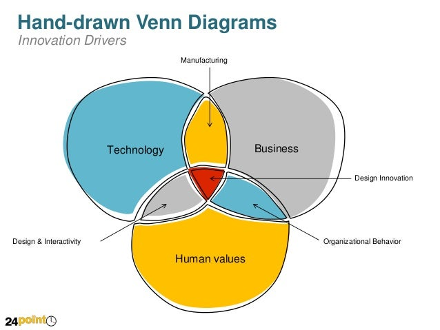Human Business Venn Diagram Wire Data Schema