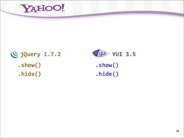 jQuery 1.7.2        YUI 3.5.show()        .show().hide()        .hide()                              25