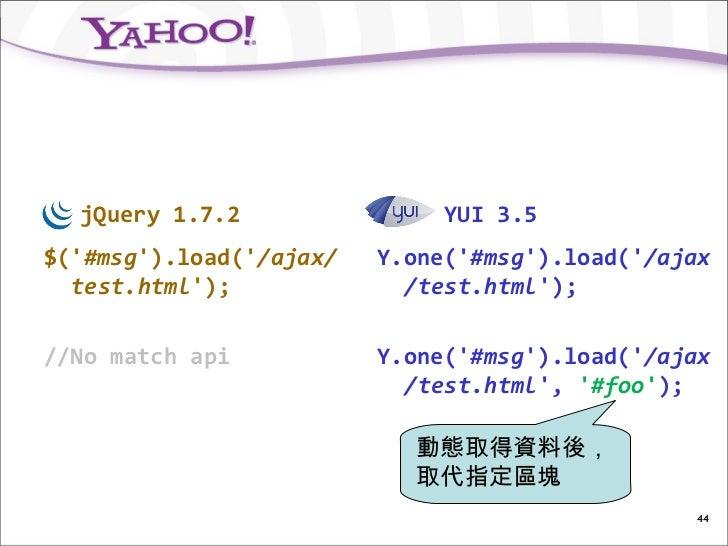 jQuery 1.7.2                YUI 3.5$(#msg).load(/ajax/   Y.one(#msg).load(/ajax  test.html);             /test.html);//No ...