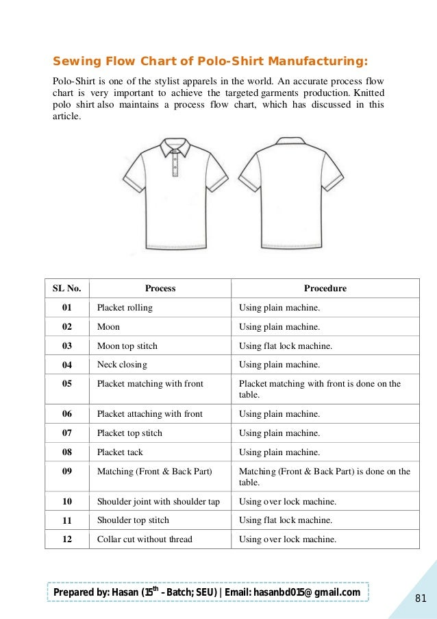 81 Prepared by: Hasan (15th –Batch; SEU)   Email: hasanbd015@gmail.com Sewing Flow Chart of Polo-Shirt Manufacturing: Polo...