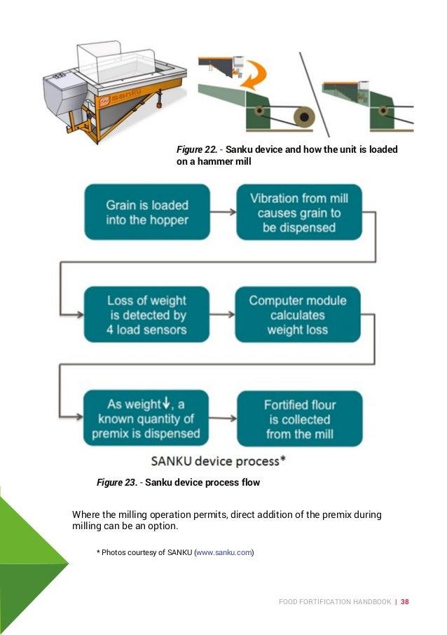 Handbook on food fortification in kenya