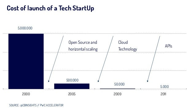 Cost of launch of a Tech StartUp 2000 2005 2009 2011 5.000.000 500.000 50.000 5.000 SOURCE: @CBINSIGHTS // PWC ACCELERATOR...
