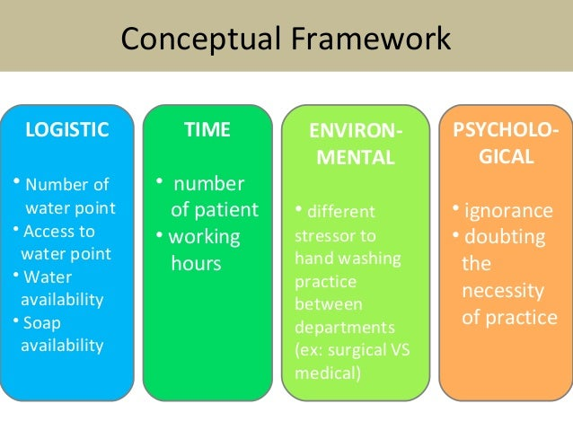 theoretical framework of hospital compliance According to bracken and kasf the lack of a theoretical framework for explaining contraceptive non-compliance and/or dropping out of clinics has seriously hindered research in this area.