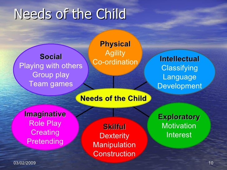 social needs of a child Social skills children develop into people who must live and work with others for this they need to learn the rules of society they need to be able to communicate their ideas and desires they need to persuade and change minds.