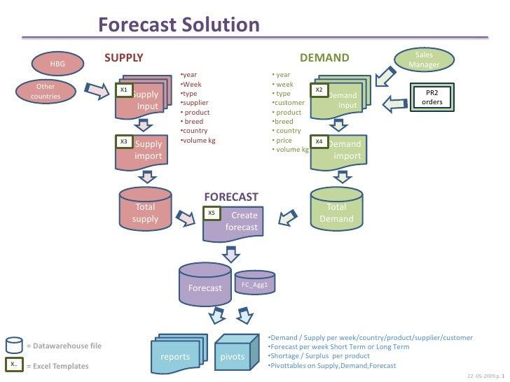 Forecast Solution                                                                                                         ...