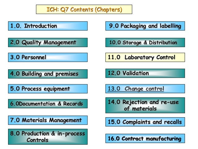 ICH: Q7 Contents (Chapters) 1.0. Introduction 3.0 Personnel 2.0 Quality Management 5.0 Process equipment 4.0 Building and ...