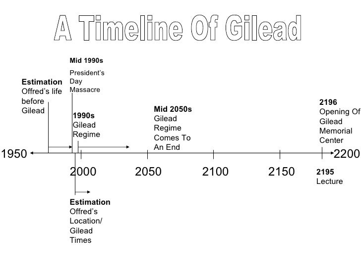 handmaids tale timeline presentation notes  handmaid s tale pieced together by margaret atwood 3