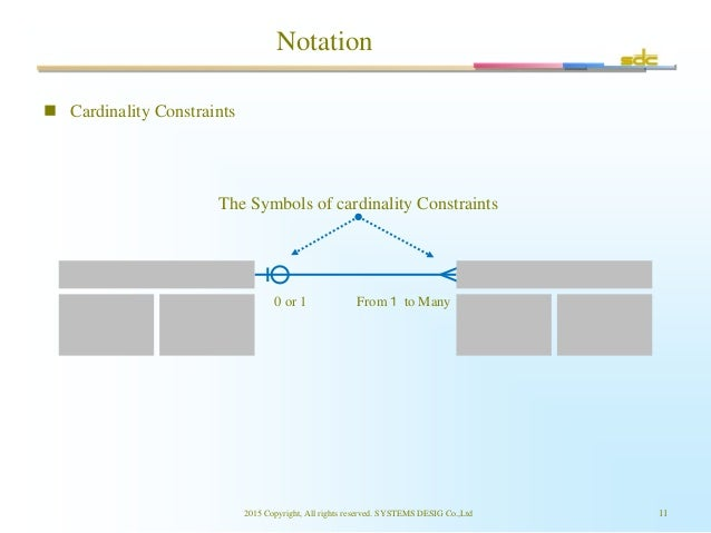 Notation 2015 Copyright, All rights reserved. SYSTEMS DESIG Co.,Ltd 11 0 or 1 From1 to Many  Cardinality Constraints The ...