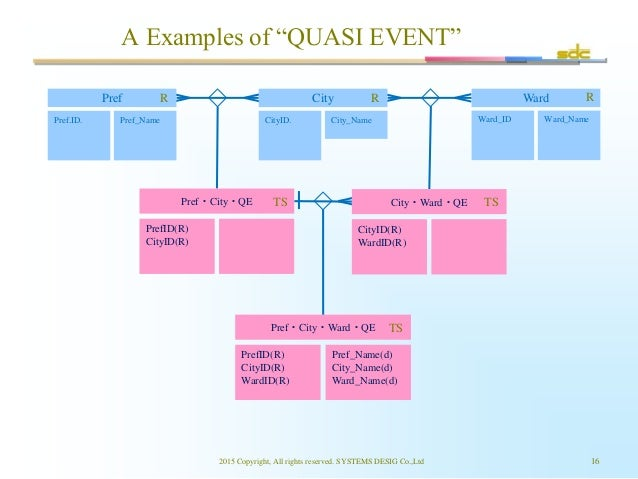 """A Examples of """"QUASI EVENT"""" 2015 Copyright, All rights reserved. SYSTEMS DESIG Co.,Ltd 16 Pref.ID. Pref_Name CityID. City_..."""