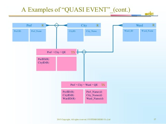 """A Examples of """"QUASI EVENT""""_(cont.) 2015 Copyright, All rights reserved. SYSTEMS DESIG Co.,Ltd 17 Pref.ID. Pref_Name CityI..."""