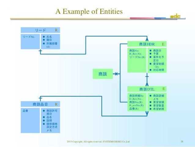 商談DTL A Example of Entities 2015 Copyright, All rights reserved. SYSTEMS DESIG Co.,Ltd 18 商談 商談HDR 商談No. H_Rev.No. リードNo.(...