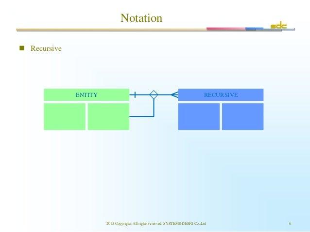 Notation 2015 Copyright, All rights reserved. SYSTEMS DESIG Co.,Ltd 6 ENTITY RECURSIVE  Recursive