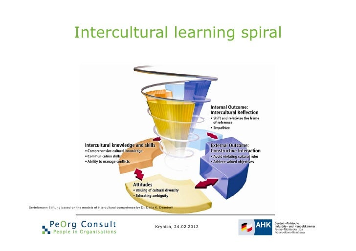 intercultural learning spiralbertelsmann