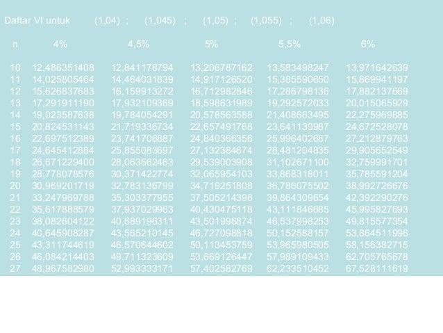 Daftar VI untuk  (1,04) ;  n  4%  10 11 12 13 14 15 16 17 18 19 20 21 22 23 24 25 26 27  12,486351408 14,025805464 15,6268...