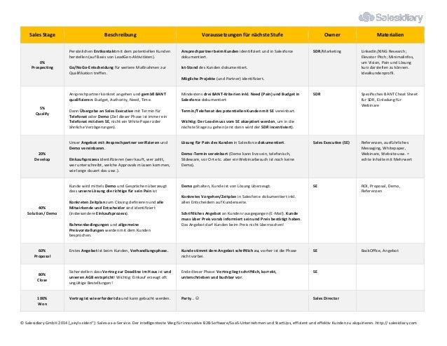 Sales Stage Beschreibung Voraussetzungen für nächste Stufe Owner Materialien 0% Prospecting Persönlichen Erstkontakt mit d...