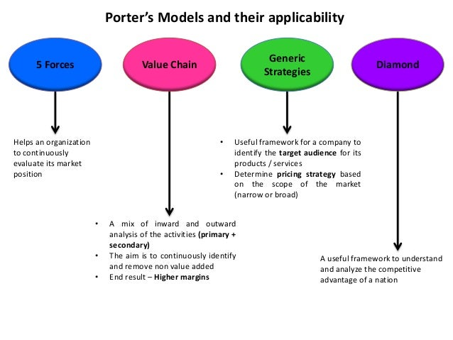 the applicability of the porter diamonds Porter's 'diamond' proposes several basic elements which govern a country's trading competitiveness the theory propounds demand, factor and inter-firm.