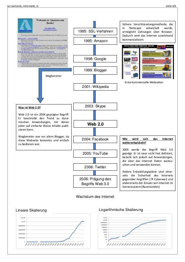 Jan Gerhards, Informatik, J1 Seite 4/4 1995: SSL-Verfahren 1995: Amazon 1998: Google 2001: Wikipedia 2003: Skype Web 2.0 2...