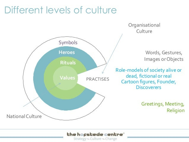 geert hofstede organization culture Geert hofstede analyzed a large data base of employee values scores collected  by  that is the extent to which the less powerful members of organizations and.