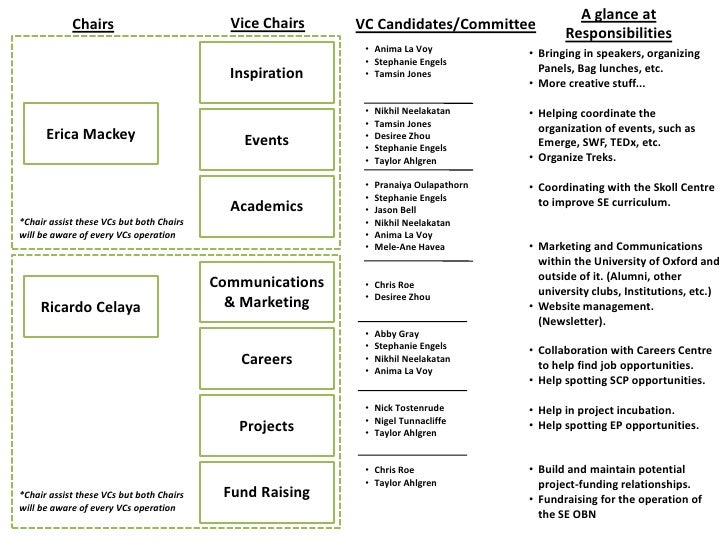 A glance at            Chairs                          Vice Chairs    VC Candidates/Committee                             ...